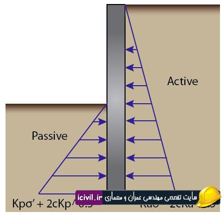 فشارهای جانبی وارد بر خاک