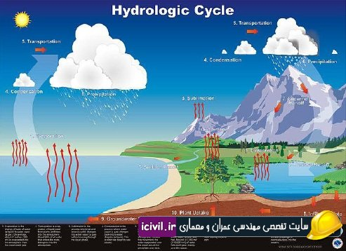 دانلود جزوه هیدرولوژی