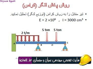 آموزش روش پخش لنگر درقالب یک مثال تحلیل تیر