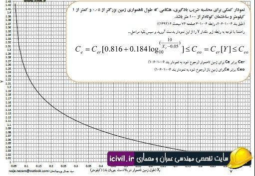 آزمون نظام مهندسی 94