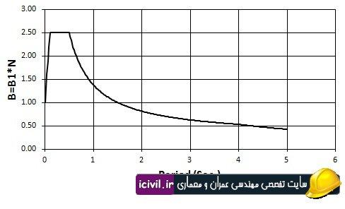 محاسبه نیروی زلزله