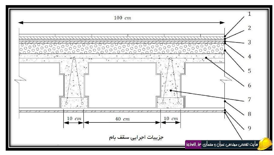 پروژه بارگذاری ساختمان