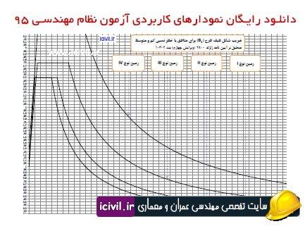 نمودارهای کاربردی برای آزمون نظام
