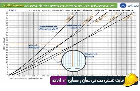 نمودارهای کاربردی آزمون نظام