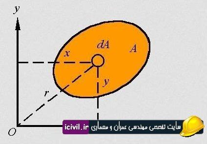 فیلم آموزشی ممان اینرسی حاصلضرب