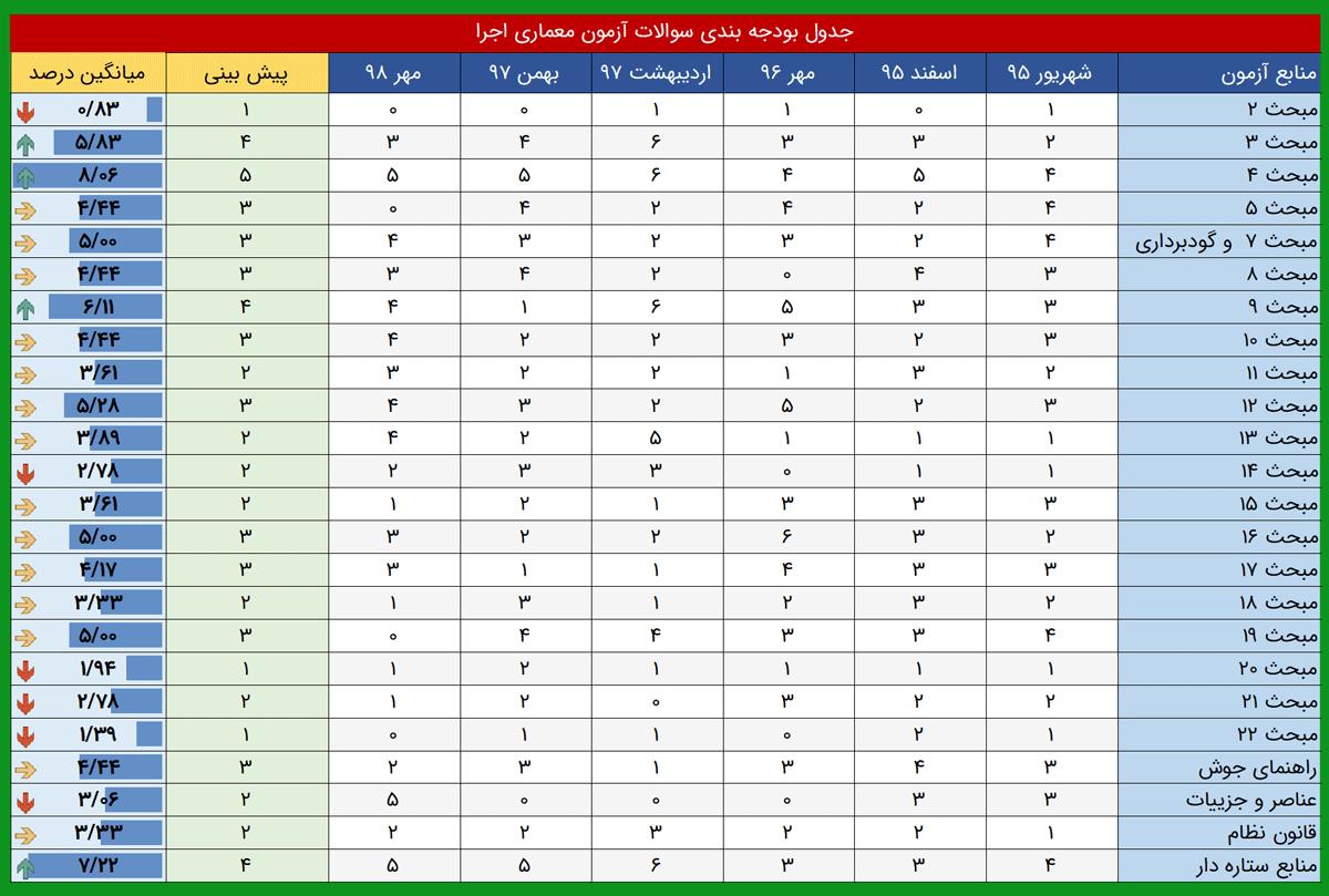جدول بودجه بندی آزمون اجرا معماری