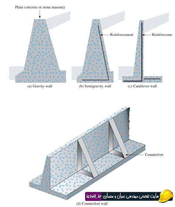 ورکشاپ طراحی دستی دیوار حائل