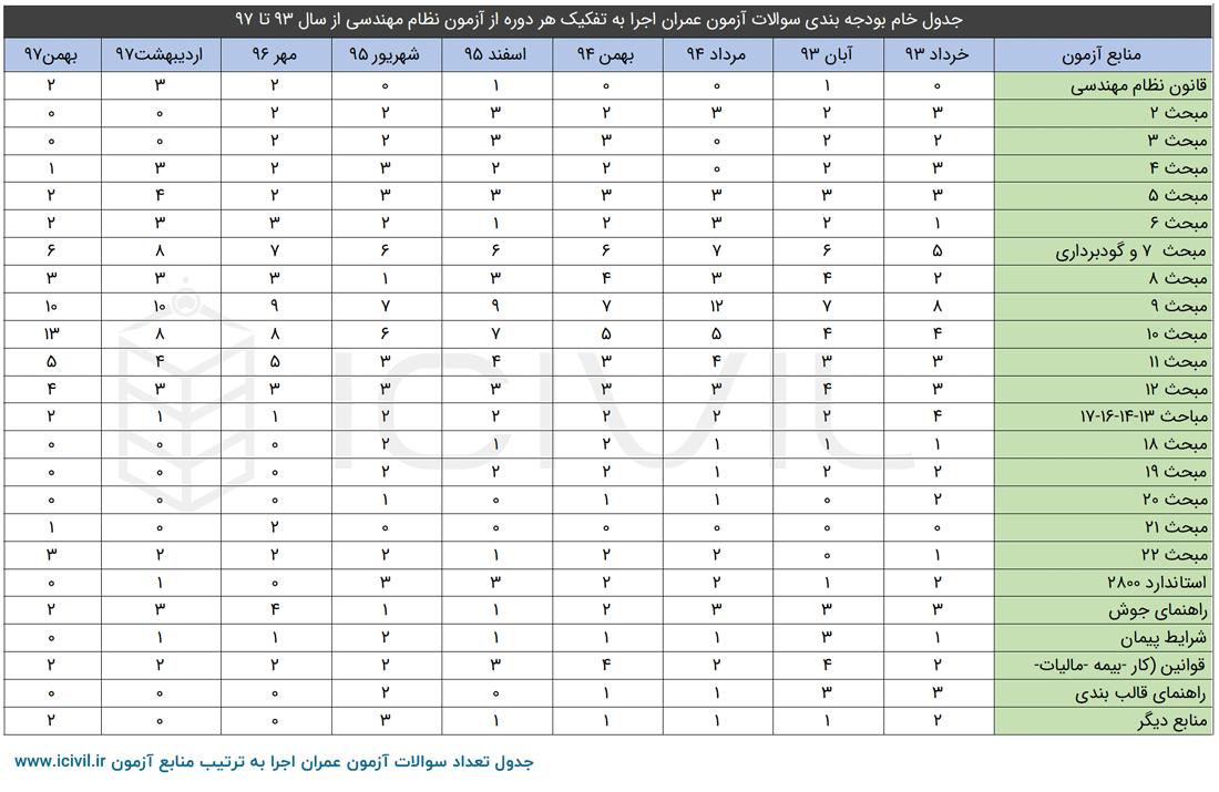 جدول بودجه بندی عمران اجرا