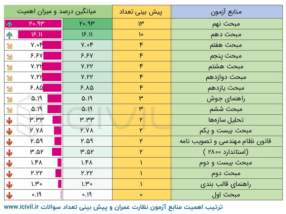 جدول اهمیت مباحث آزمون عمران نظارت نظام مهندسی