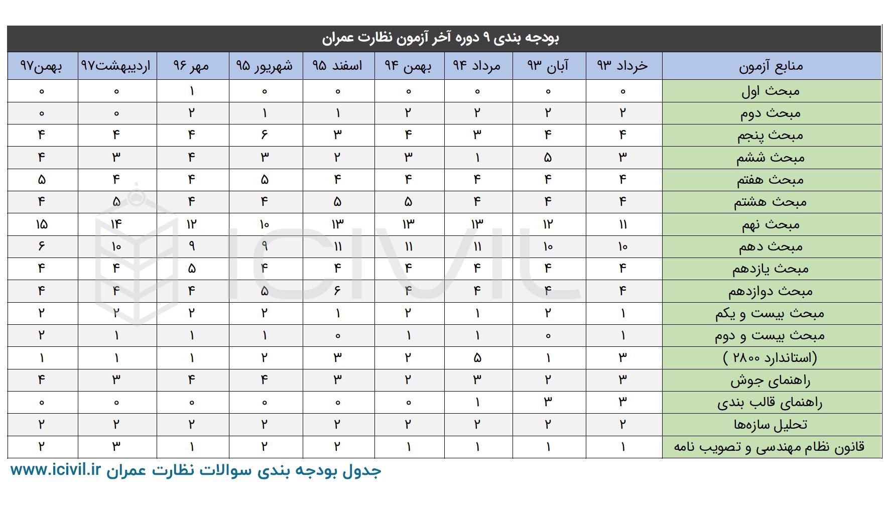 جدول بودجه بندی سوالات عمران نظارت