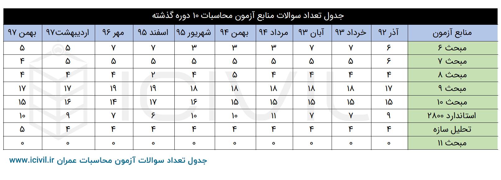 جدول بودجه بندی محاسبات عمران