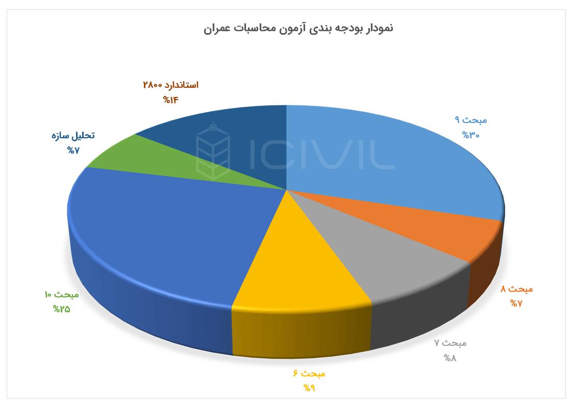 نمودار دابره ای بودجه بندی محاسبات