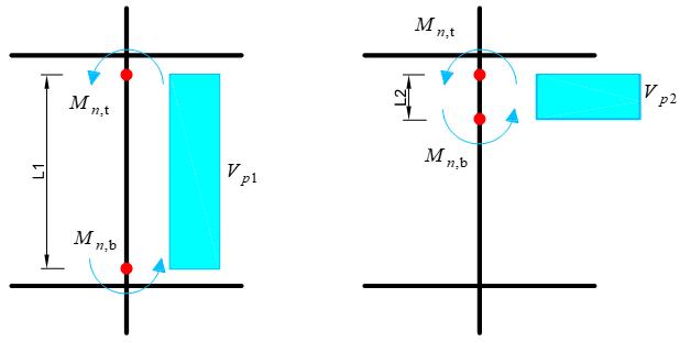 مکانیسم ستون کوتاه