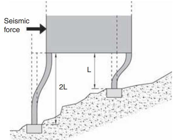 نمونه از ستون با ارتفاع متغیر