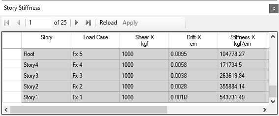 سختی طبقات محاسبه شده در راستای X
