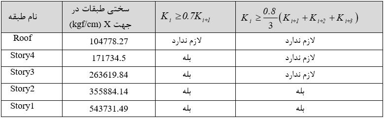 سختی طبقات در راستای X