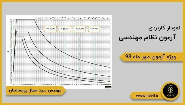 نمودار های کاربردی آزمون نظام مهندسی