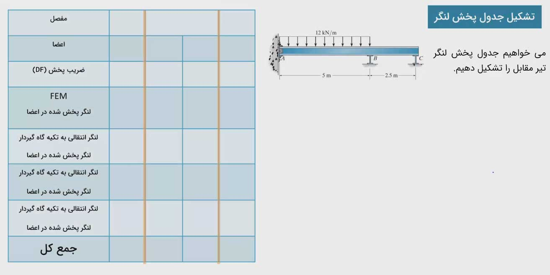 تشکیل جدول پخش لنگر تیر