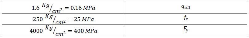 جدول 2- مشخصات خاک و بتن