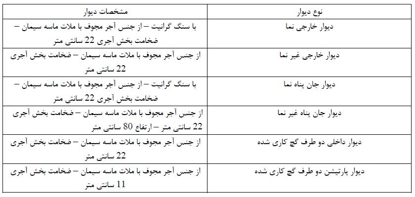 جدول 3- مشخصات دیوارها