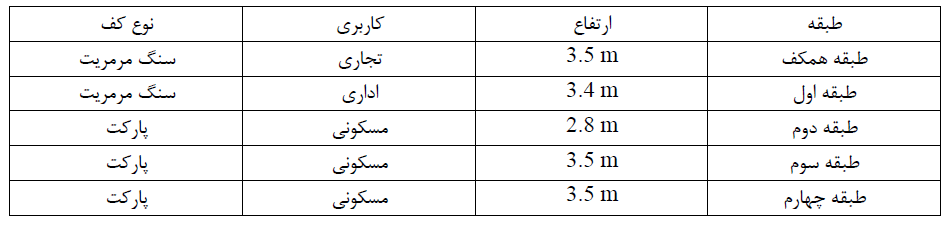 جدول 1- مشخصات، ارتفاع و کاربری طبقات