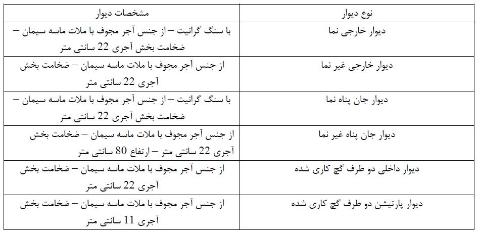 جدول 3 - مشخصات دیوارها